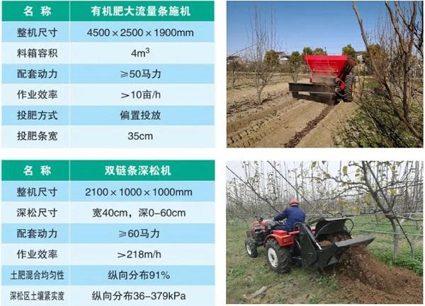 农业设施新装备与新材料